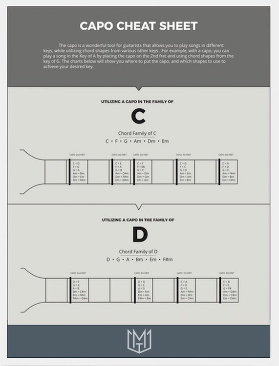 Capo Cheat Sheet Free Training Resources Download for Worship Leaders