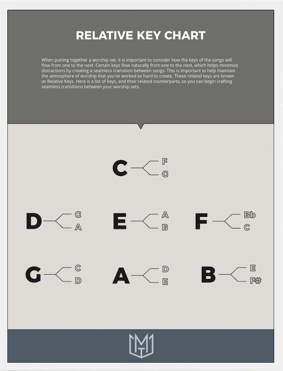 Relative Keys Cheat Sheet Image Free Resource Download for Worship Leaders
